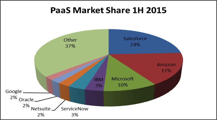 Public Cloud Market Shares 2014 And 2015 Wikibon Com
