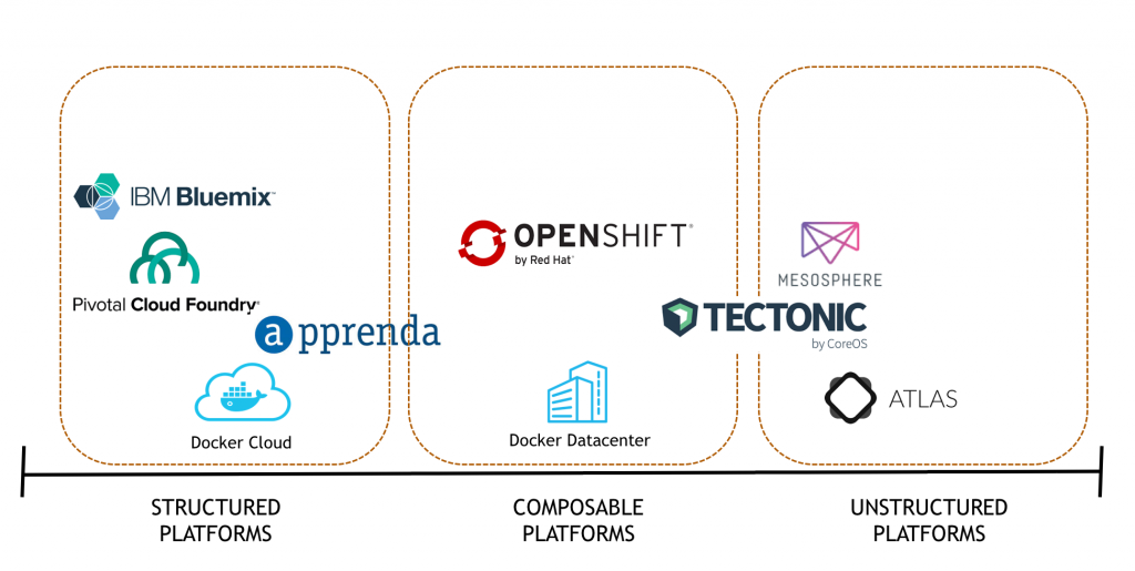 Architectural Considerations for Open-Source PaaS and Container Platforms